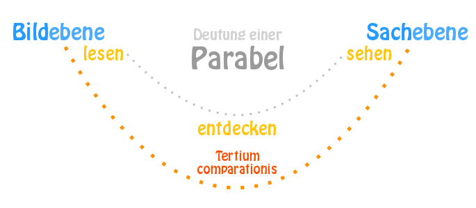 Ringparabel Text Inhalt Und Interpretation Der Parabel